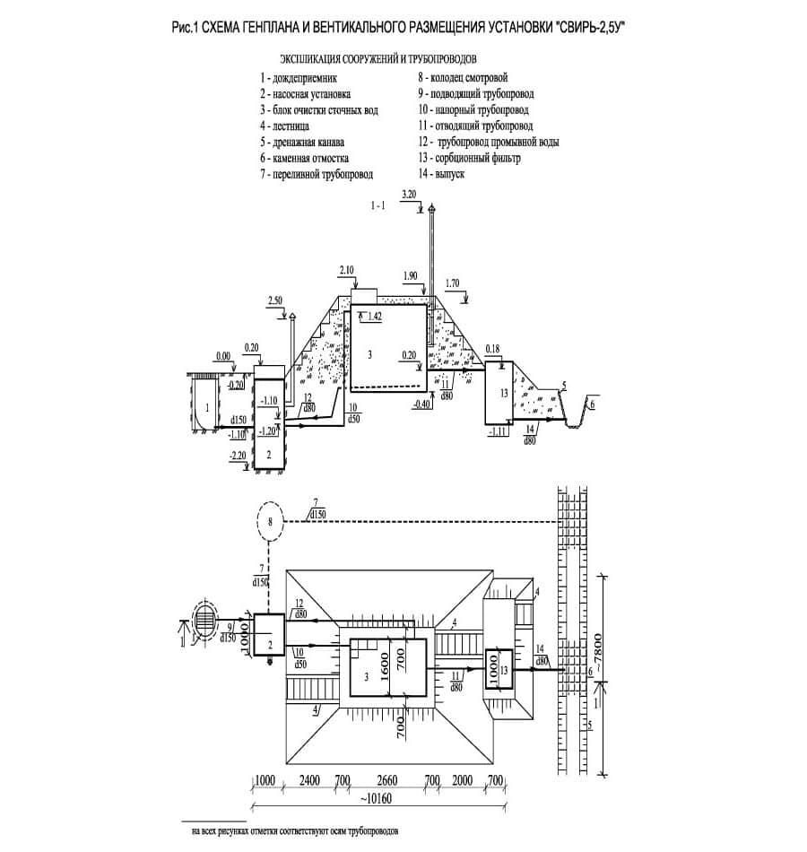 Очистное сооружение Свирь-2,5У