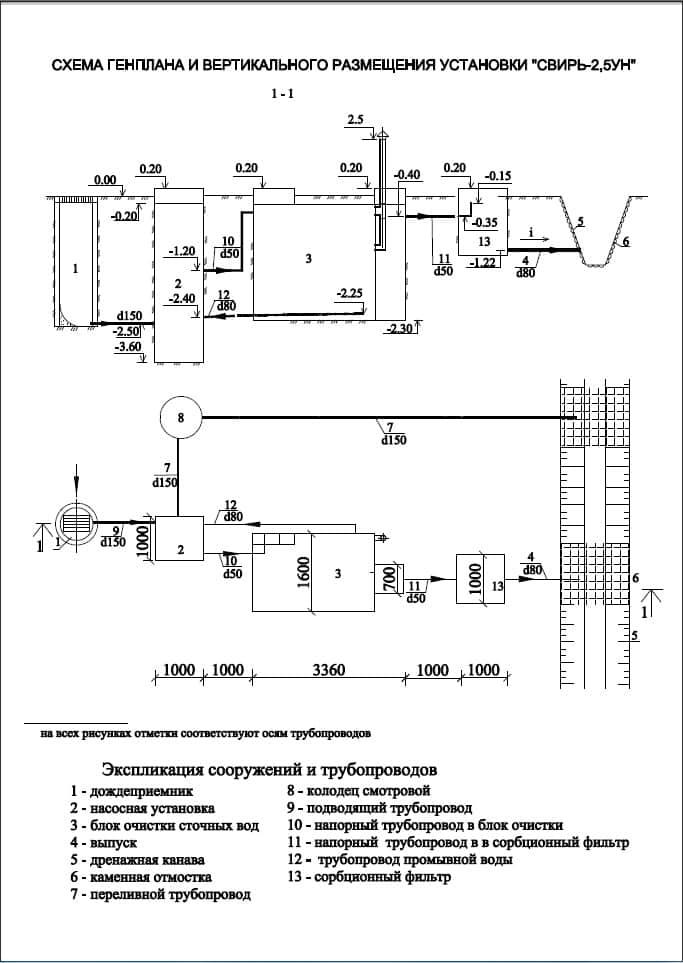 Очистное сооружение Свирь-2,5УН