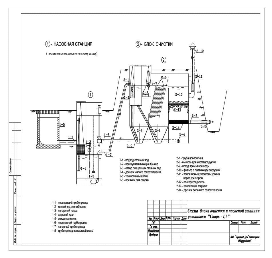 Очистное сооружение Свирь-1,5