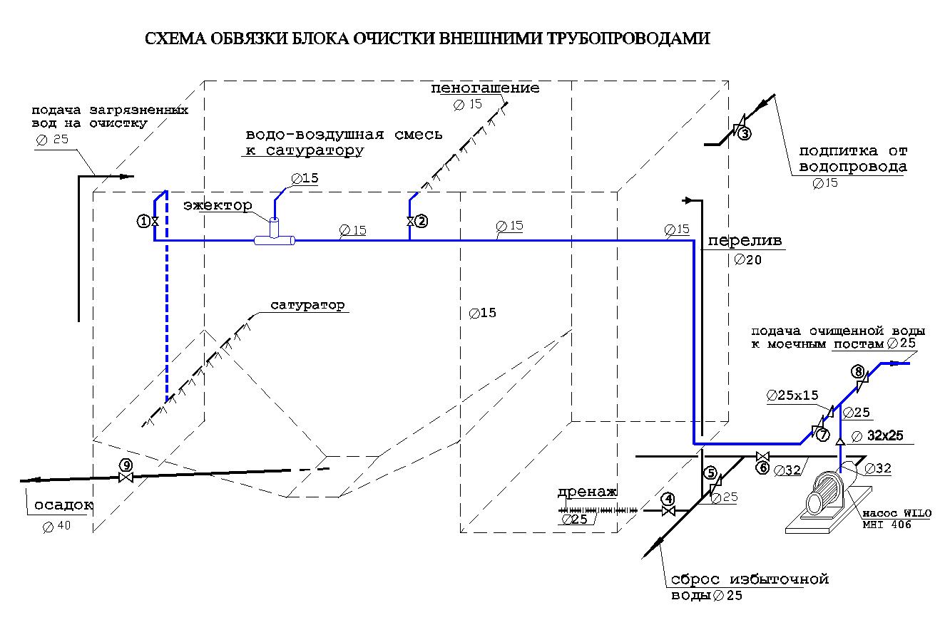 Очистное сооружение Свияга-1